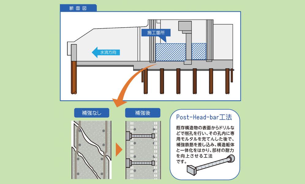 ① Post Head bar工法とは?